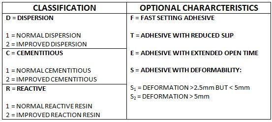 table 1 - adhesive classifications