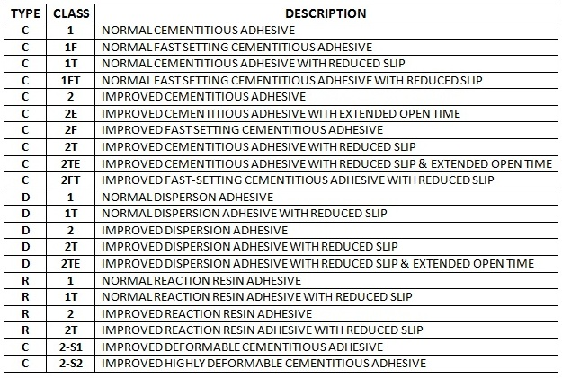 table 2 - adhesive classification